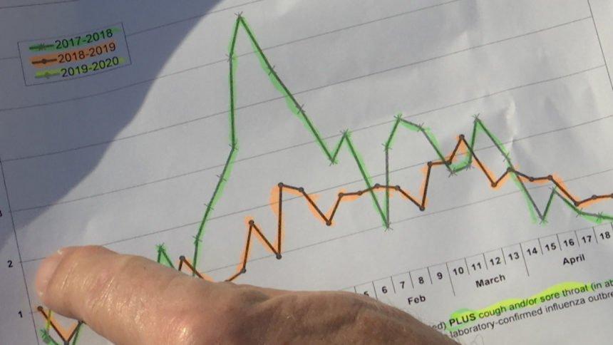 Flu season graph