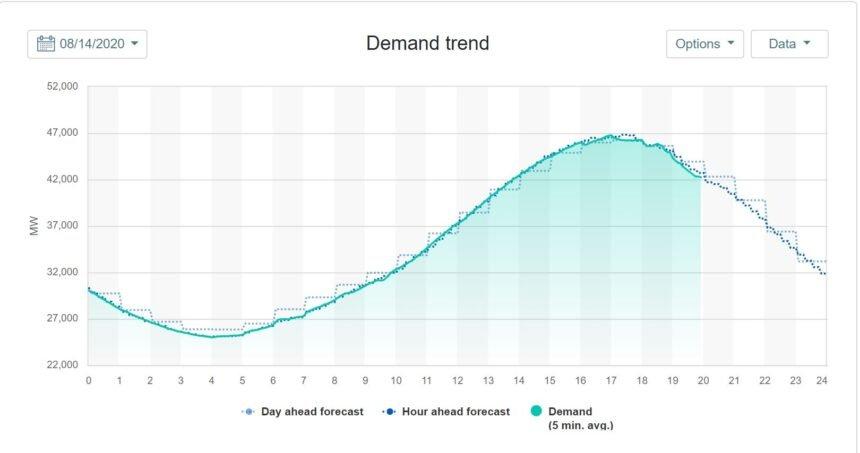 caiso power demand graph